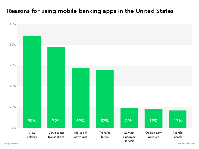 chart reasons for using mobile banking apps