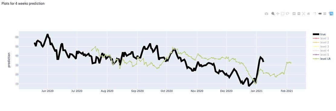bench prediction graph