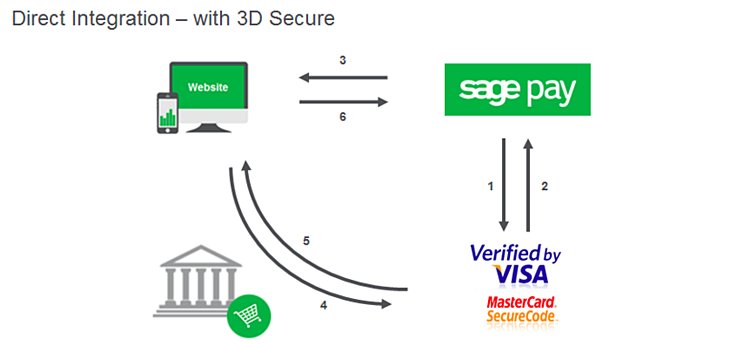 3D Secure Payments In Spree  Part 1: What, Where, and Why
