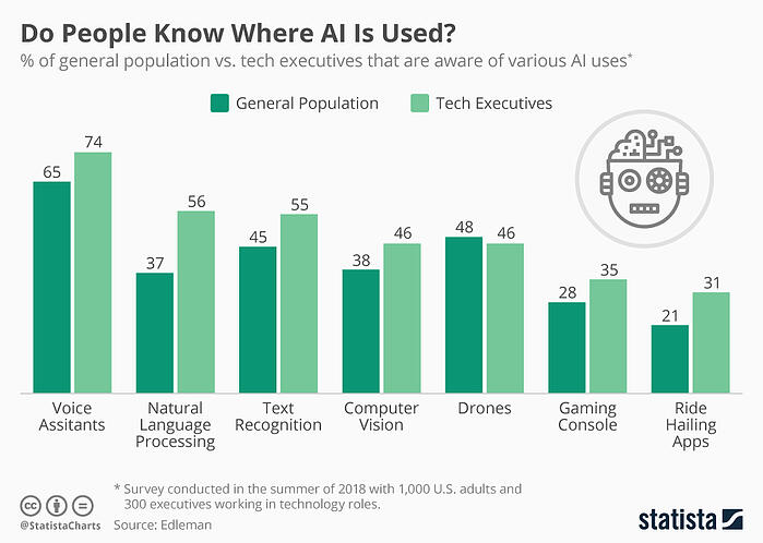 chartoftheday_17383_artificial_intelligence_use_n