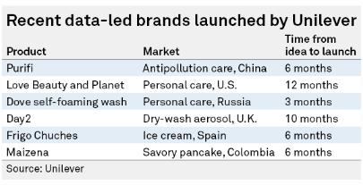 data-led brands Unilever