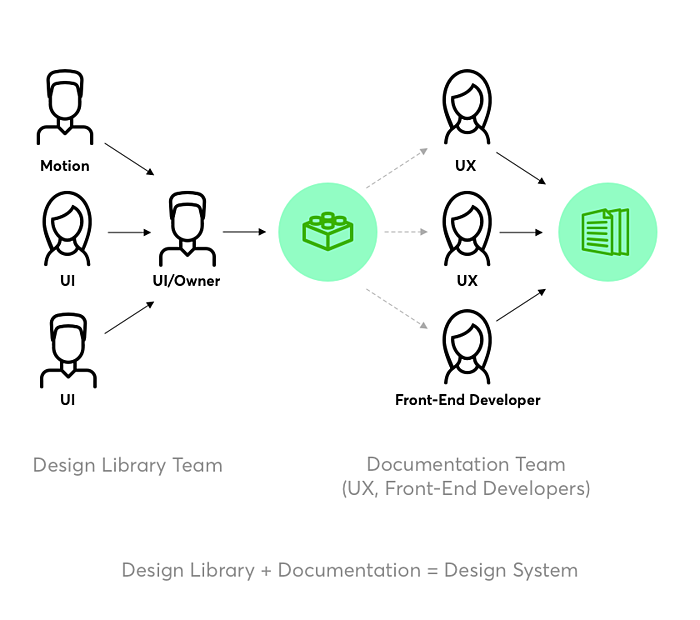 design library and documenations design system
