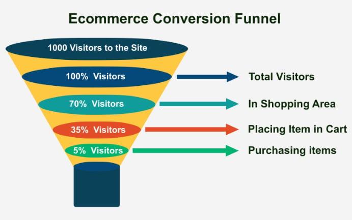 ecommerce_funnel_clickstream_data