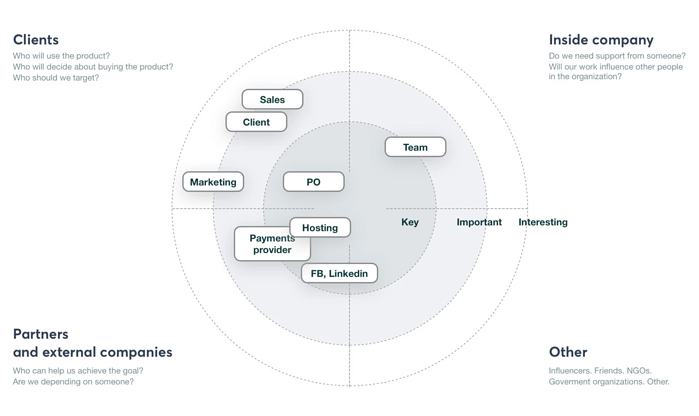example of stakeholder map design sprint