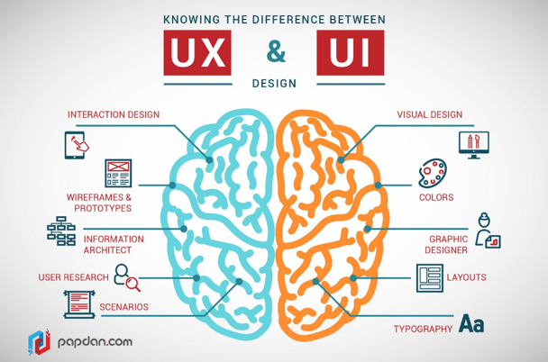 differences between ux and ui infographic