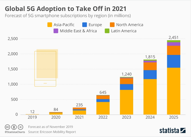 global 5G adoption in numbers