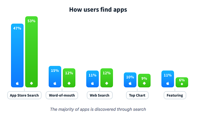how users find apps stats