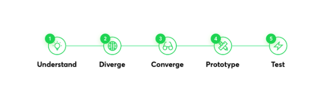 phases of digital product design