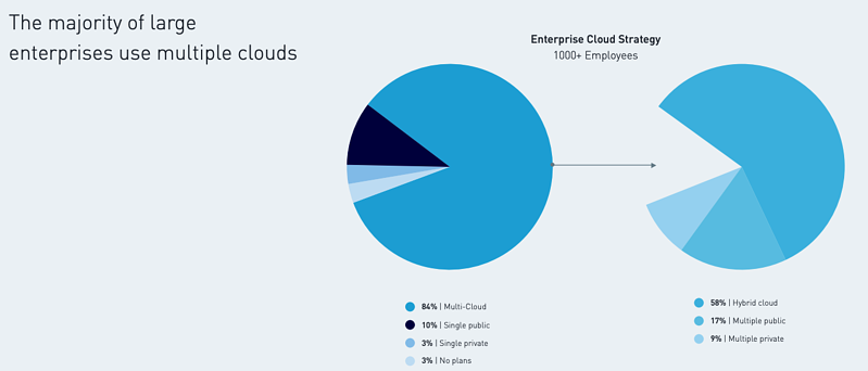 multi-cloud computing stats Mulesoft
