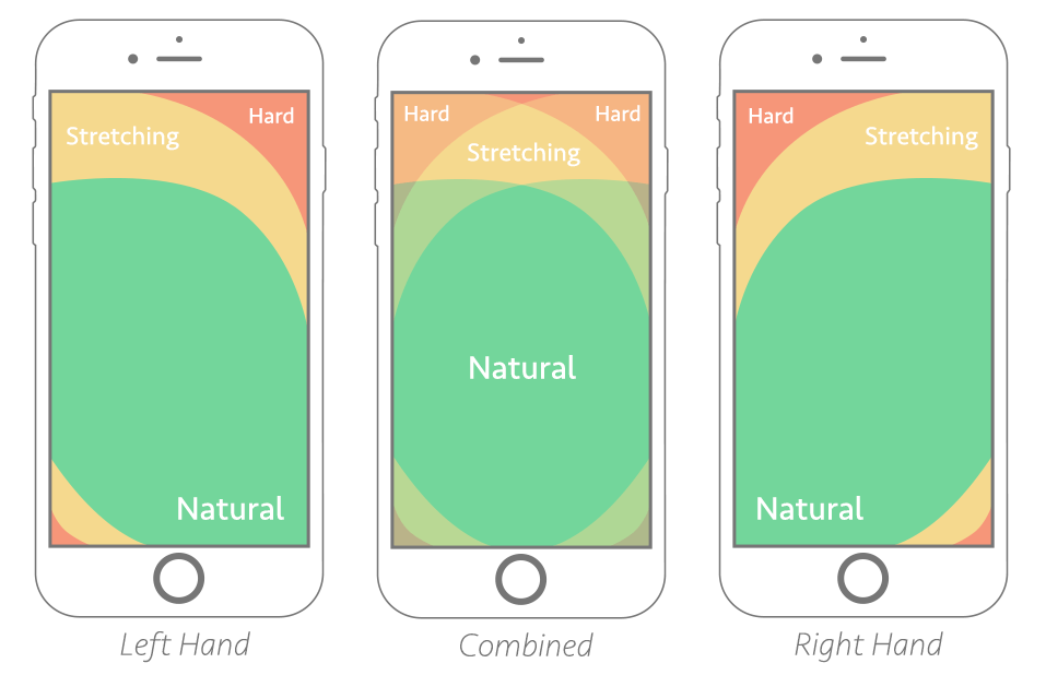 Examples of mobile constrains