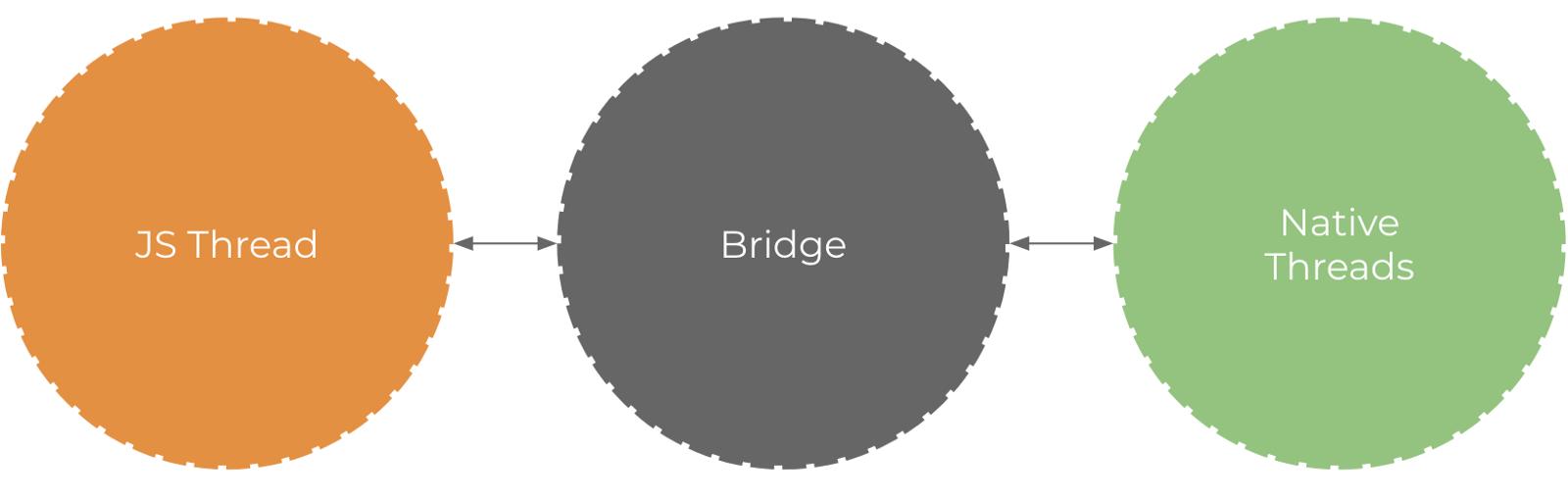 bridge concept react native