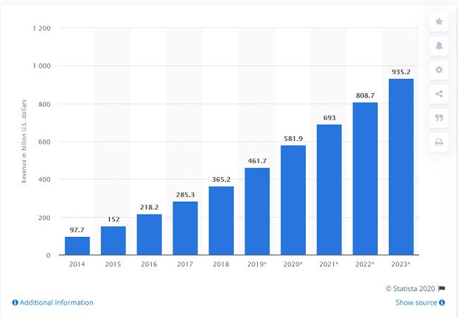mobile app revenue predictions statista