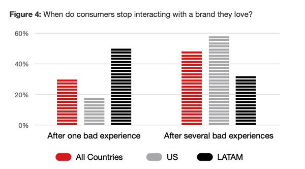 good vs bad customer experience