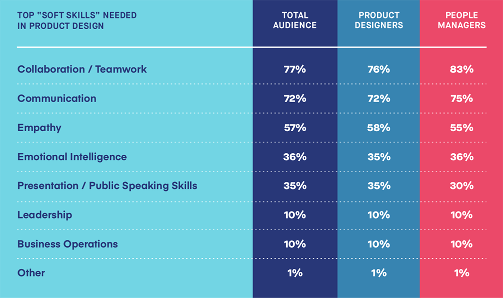 top skills in digital product design