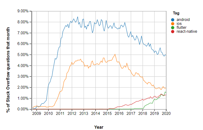 stack overflow searches stats
