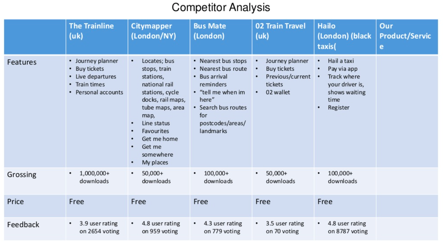 competitor analysis for product design table