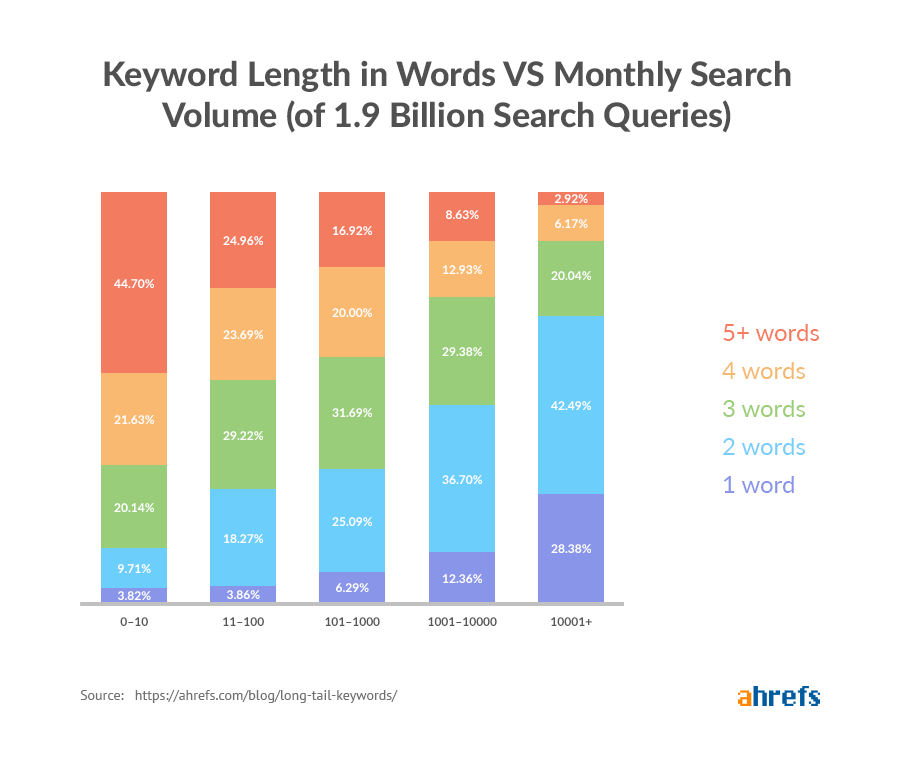keyword length in words vs monthly search volume stats