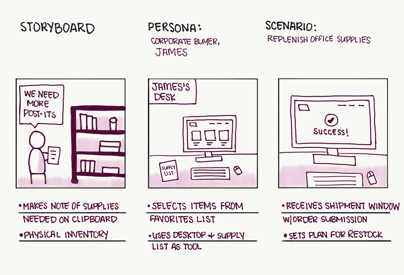 example of storyboarding design sprint