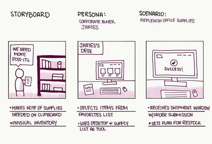 example of storyboarding design sprint