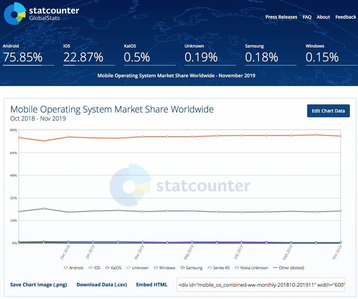 mobile operating system market share worldwide chart
