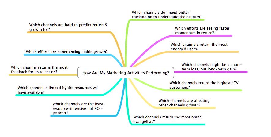digital transformation in marketing moz