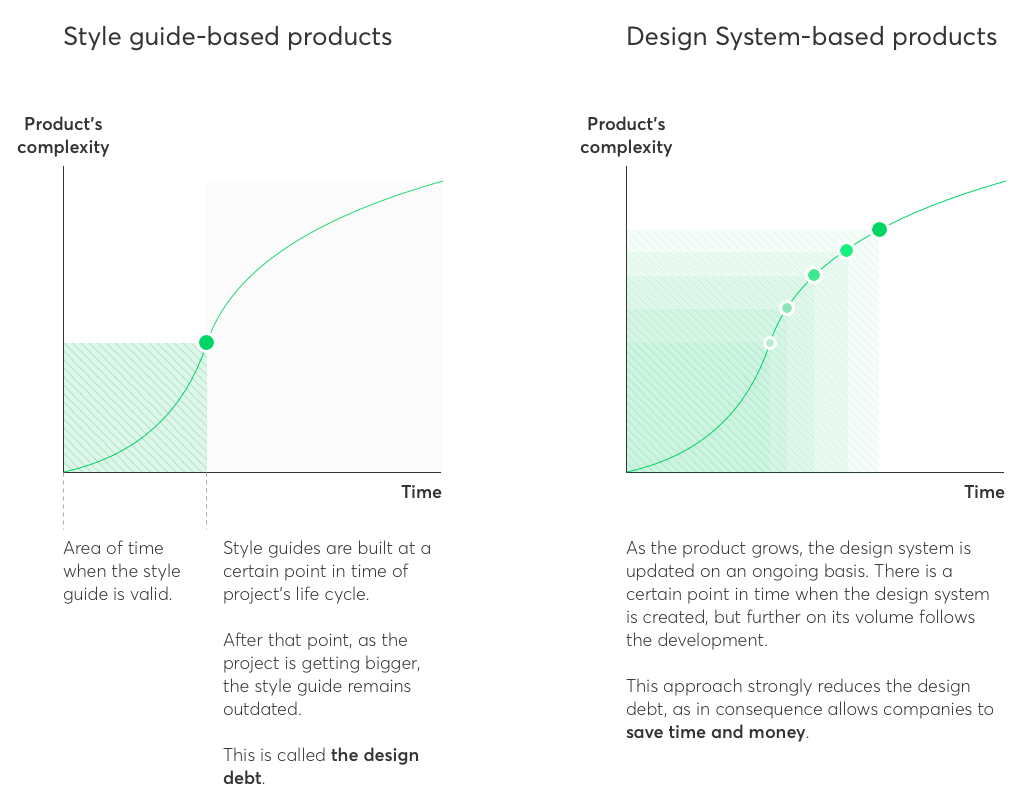 style guide vs design system