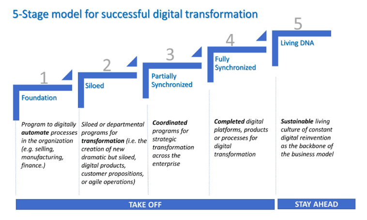 5-stage model for successful digital transformation