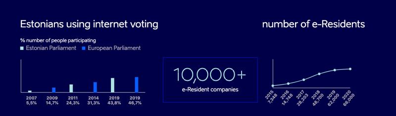 Estonian government digital transformation