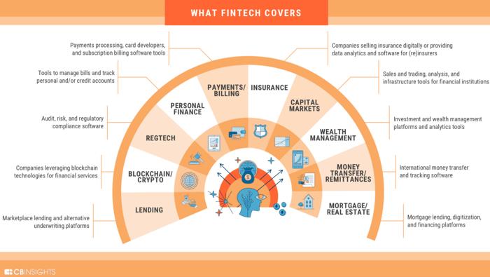 fintech coverage