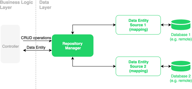 mobile application architecture diagram: Repository pattern
