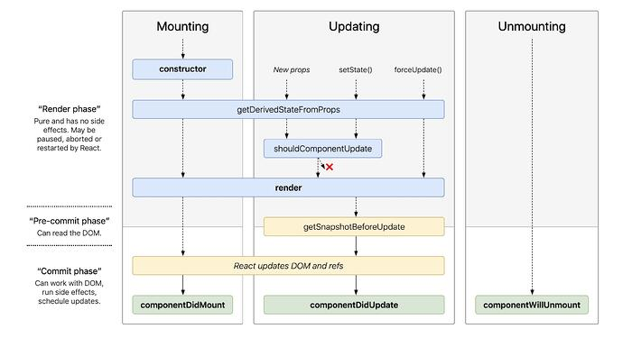 React.Component Lifecycle