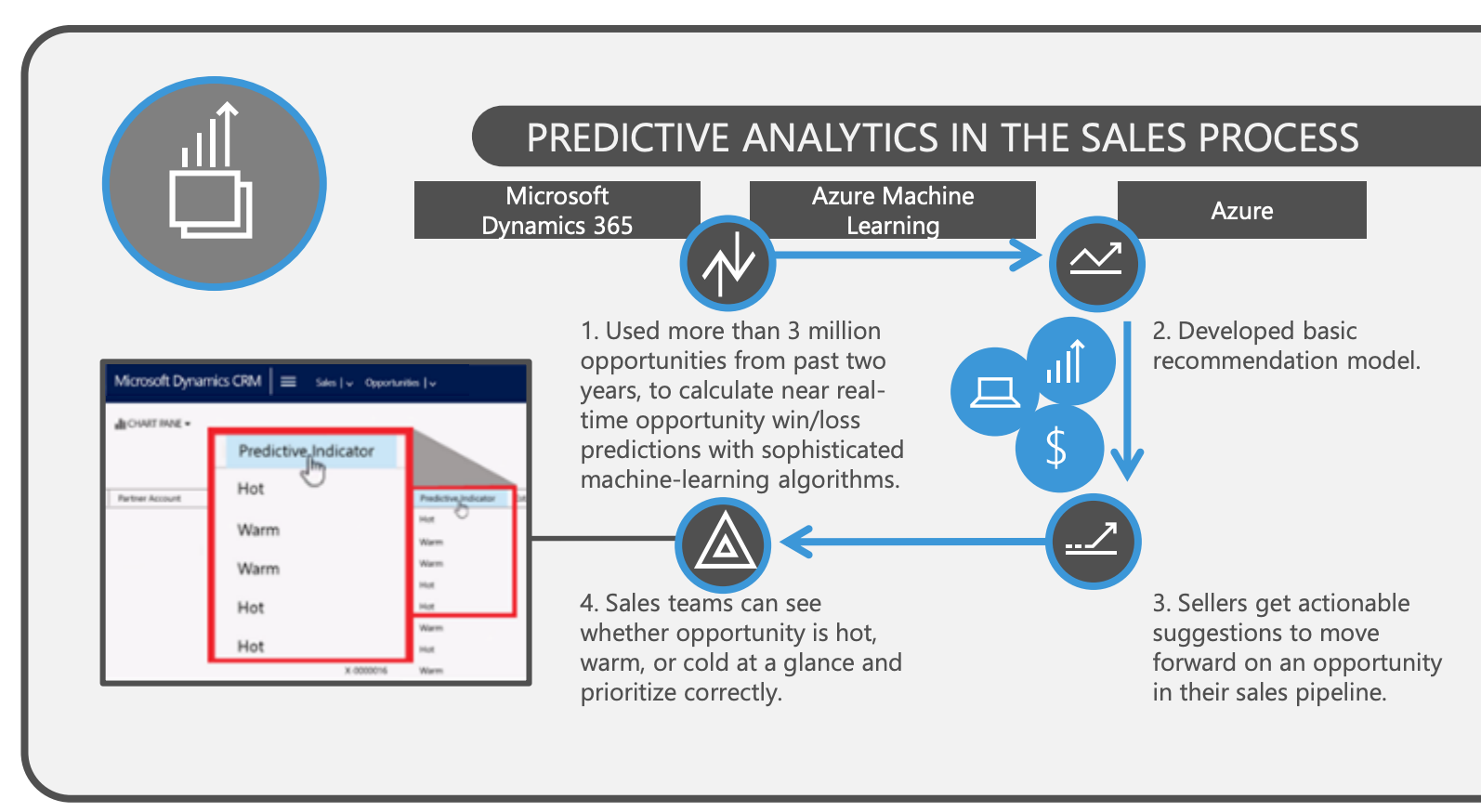 predictive analytics in sales process