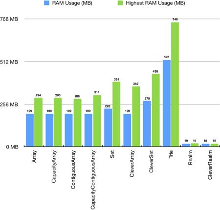 Handling Enormous Collection Types in Swift | Netguru Blog
