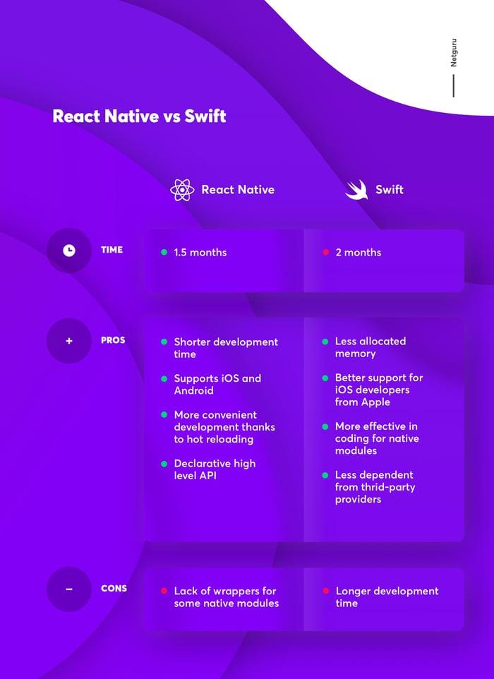 react native vs swift comparision