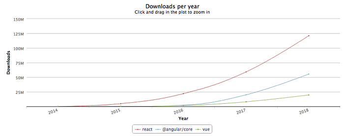 react.js number of downloads per year chart