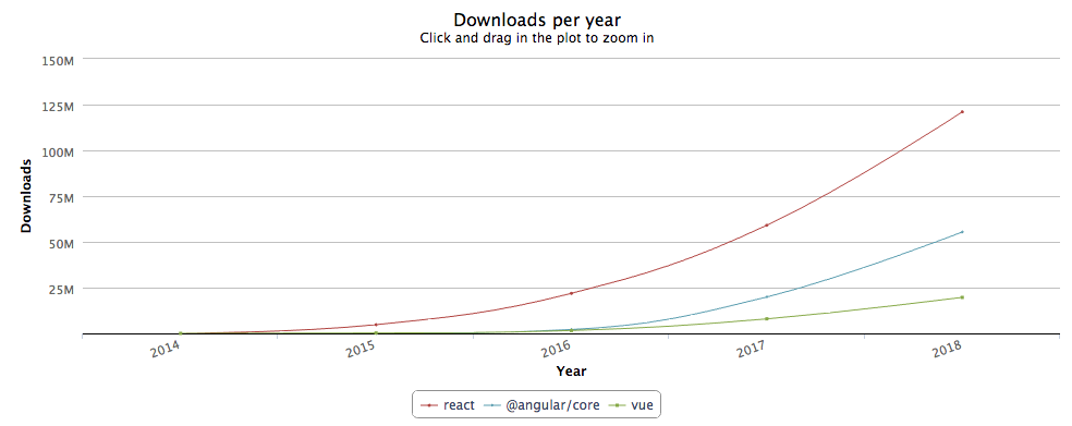 react.js number of downloads