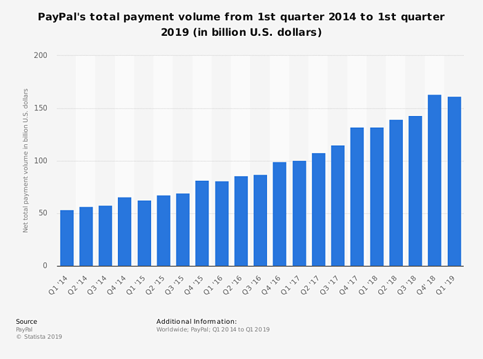 statistic_id277841_paypal_-total-payment-volume-2014-2019