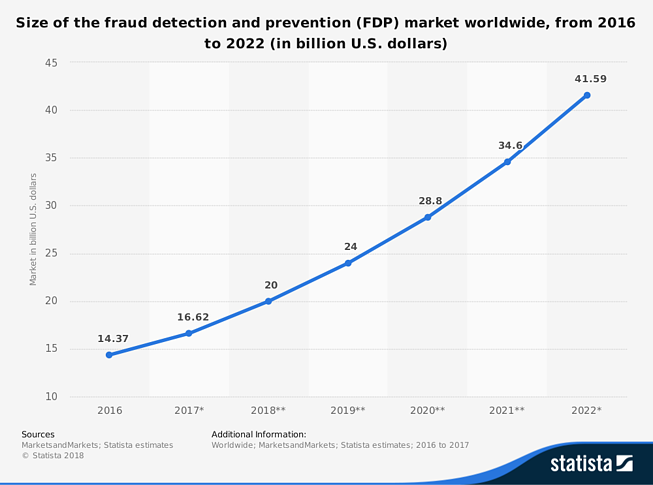 statistic_id786778_fraud-detection-and-prevention-market-size-worldwide-2016-2022