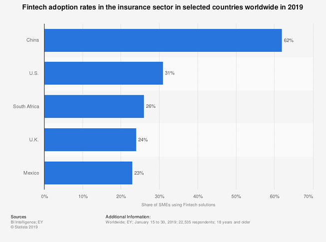 statistic_id942365_fintech-adoption-rates-in-insurance-by-country-2019-by-country