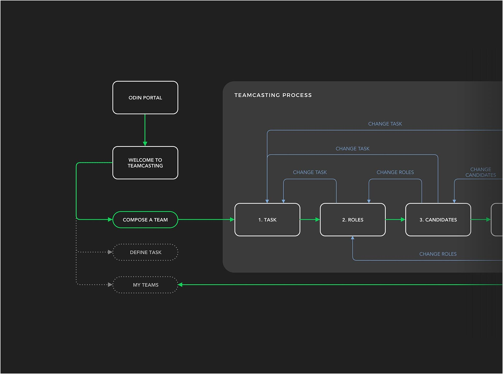 teamcasting process diagram