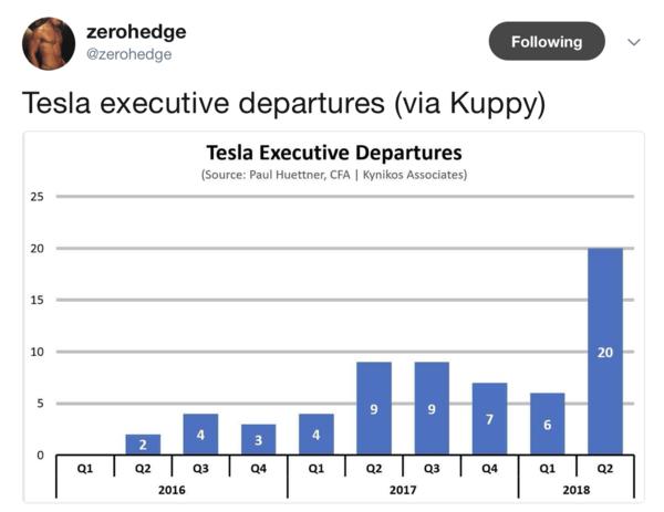 tesla eecutive departures