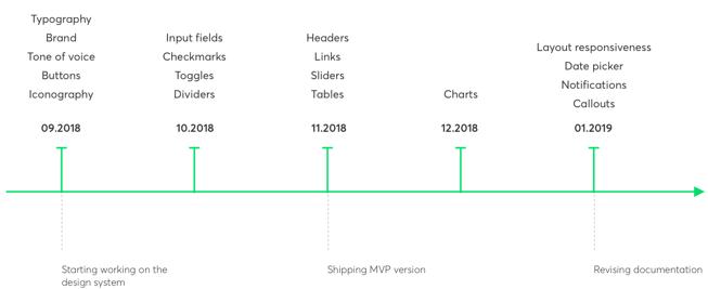 timeline design system