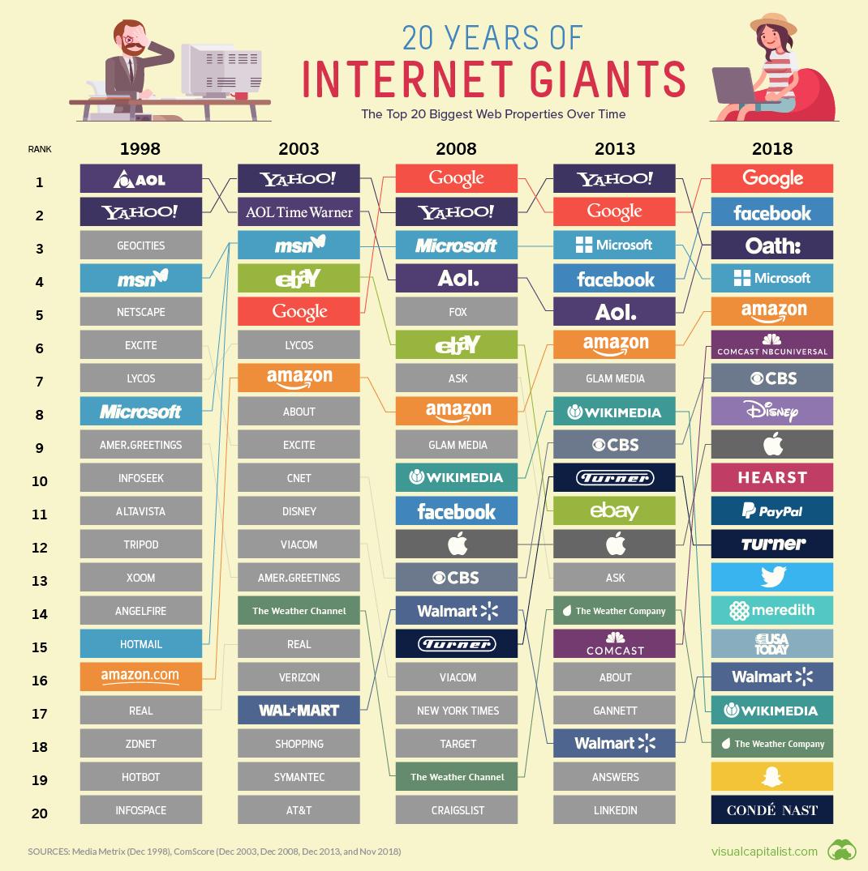 top-20-biggest-websites