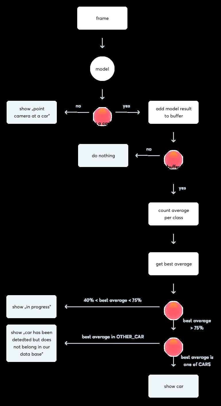 uml diagram 1-1