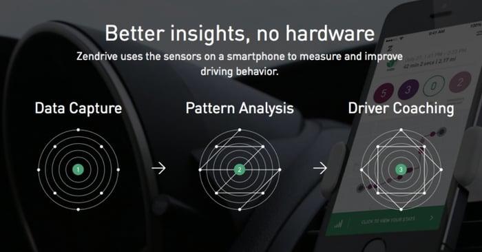 Zendrive, a mobile app that monitors the driving behavior