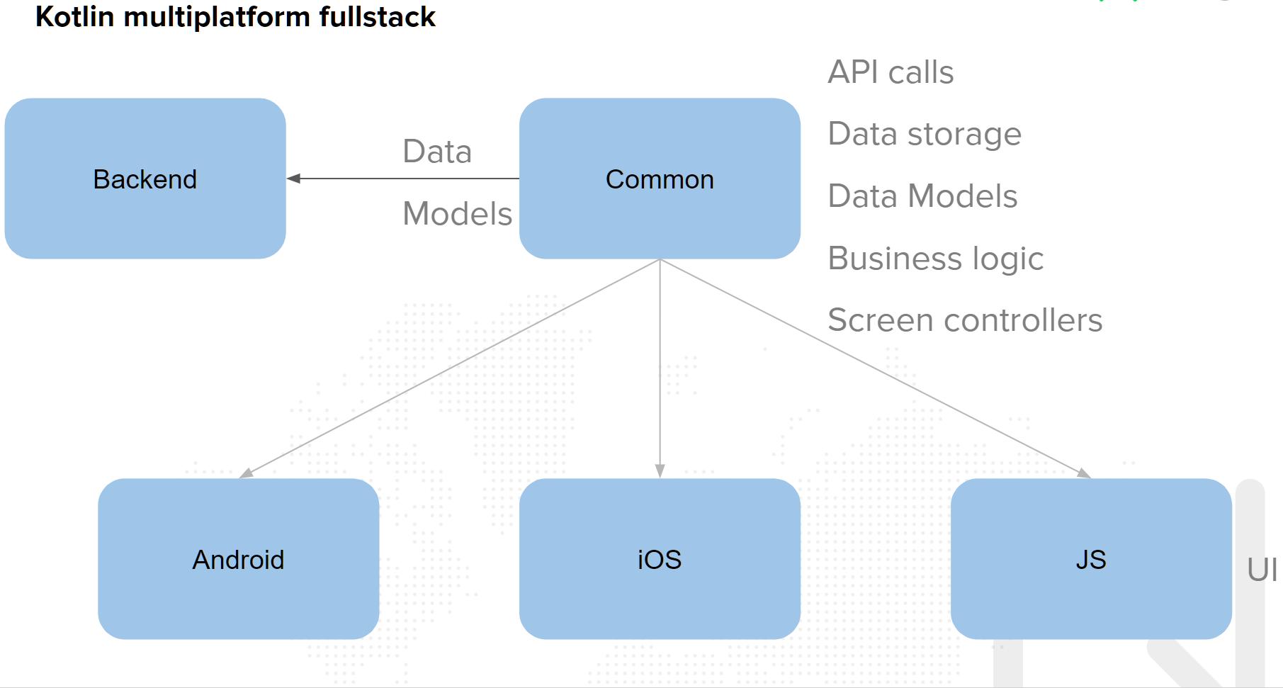 Kotlin multiplatform fullstack scheme
